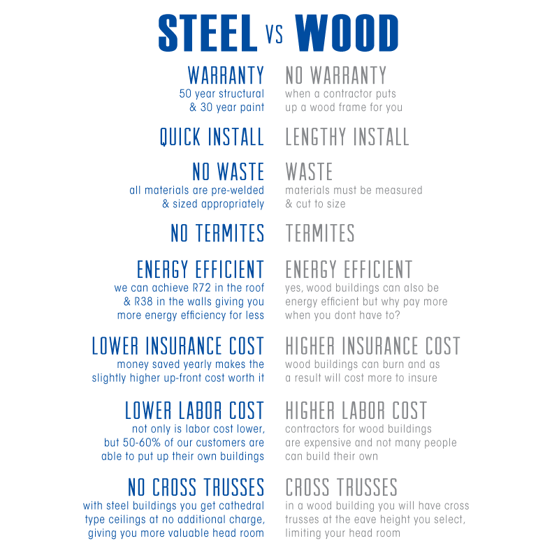 Steel vs Wood